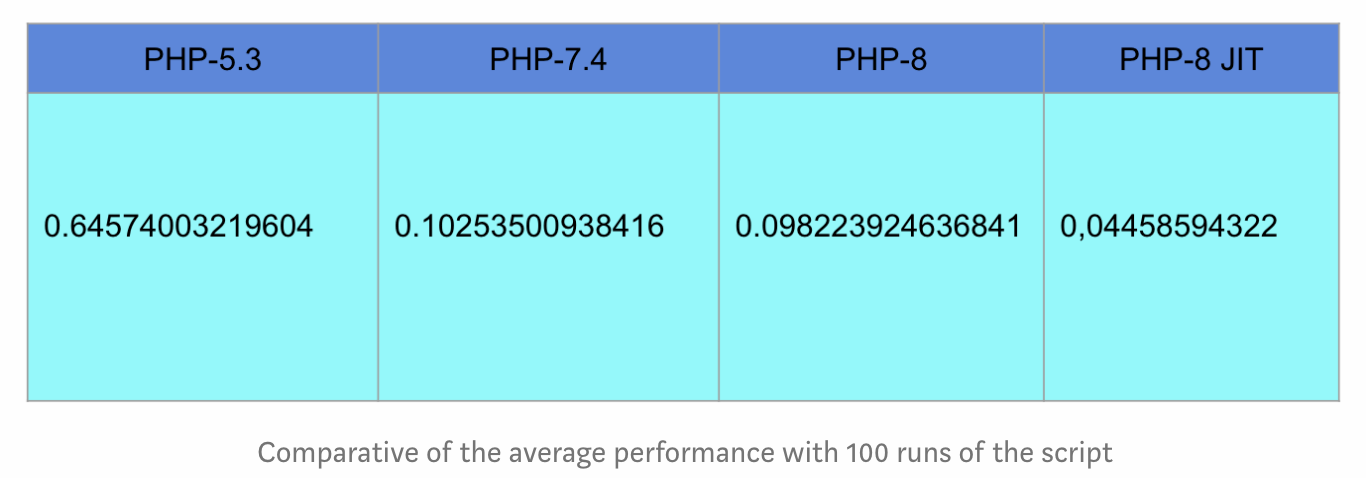 Evolution de la vitesse de PHP selon les versions